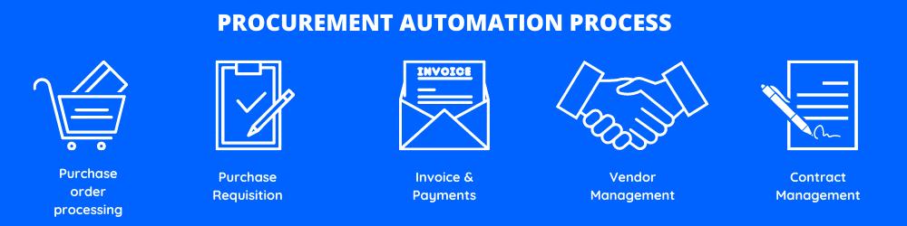 Procurement& Supply Chain automation 1.1